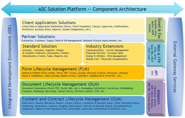 Asc Solutions Architecturesolutions Architecture Contract